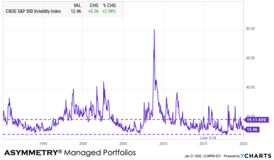 VIX long term average low and high level