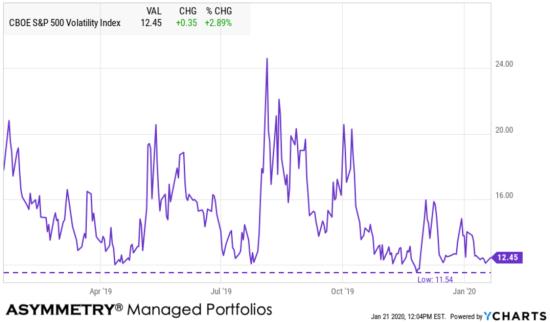 VIX record low volatility expansion contraction