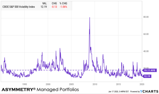 VIX $VIX LONG TERM AVERAGE OF THE VIX
