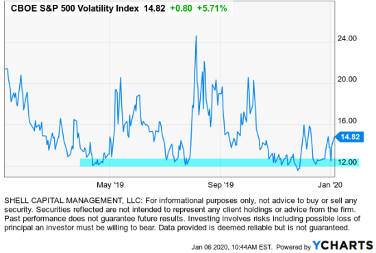 VIX VOLATILITY EXPANSION ASYMMETRIC RETURNS