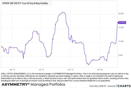 asymmetric volatility trading hedge