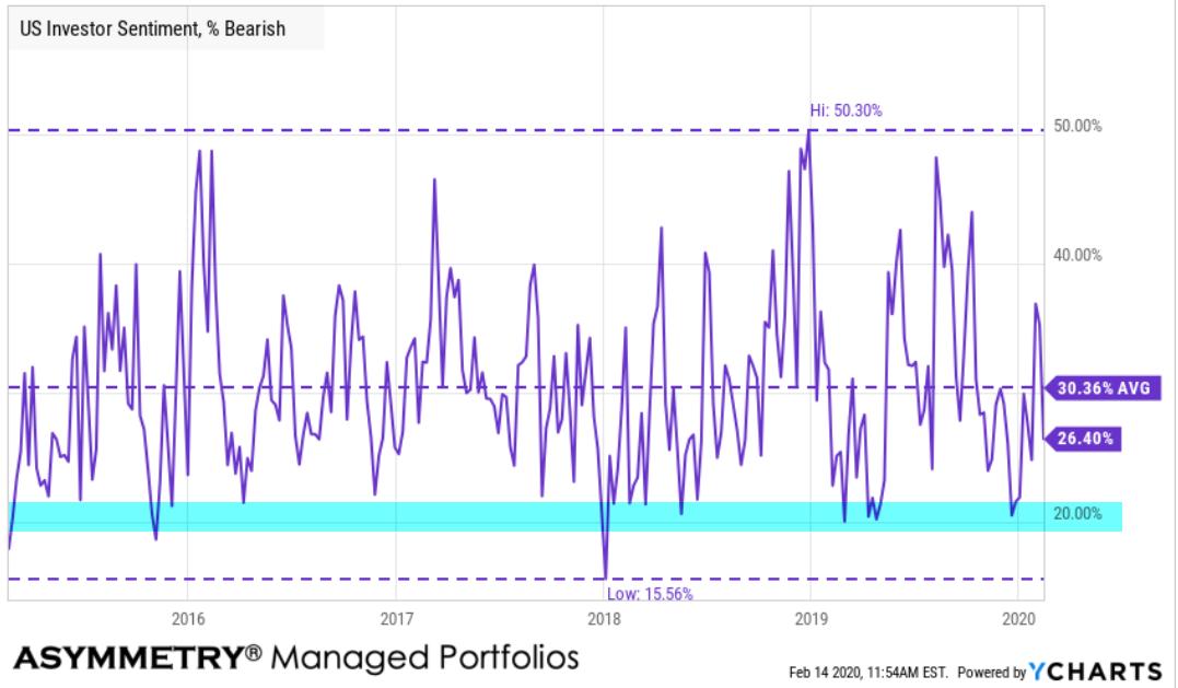 bearish investor sentiment signal