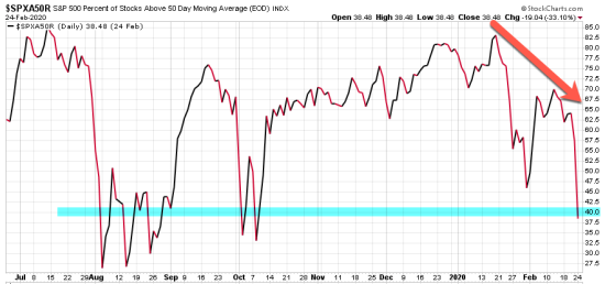 breadth percent of stocks below 50 day