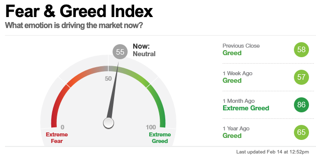 cnn fear greed index predictive