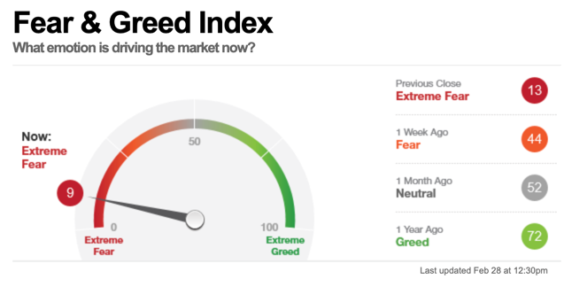 cnn fear greed