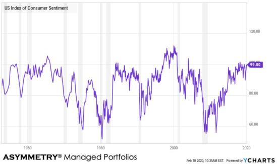 consumer sentiment recessions