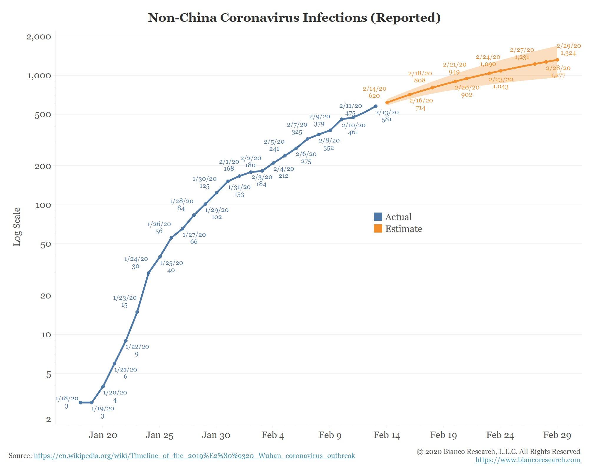 coronavirus trend