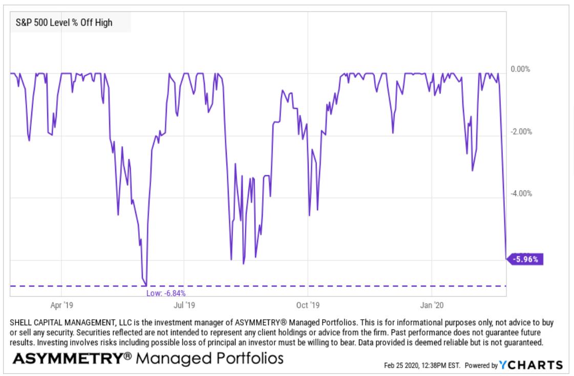 february 2020 stock market decline drawdown amount