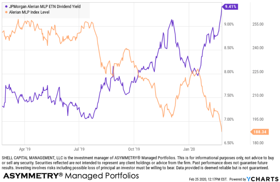 MLP high dividend yield strategy