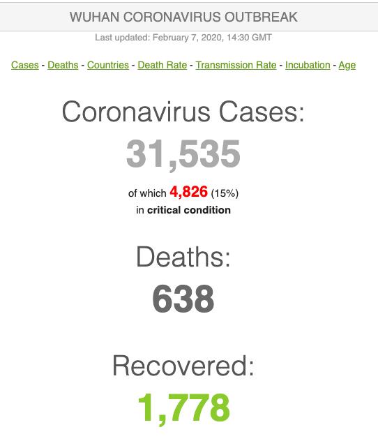 number of Coronavirus Cases