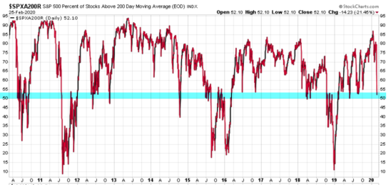 percent of spx stocks above below 200 day moving average