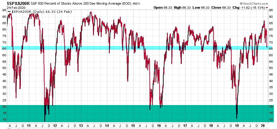 percent of stocks above 200 day moving average long term breadth
