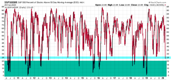 percent of stocks above below 50 day moving average breadth