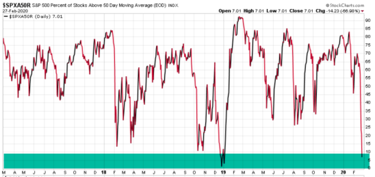 percent of stocks above moving average