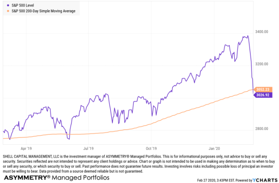 spx spy 200 day moving average trend 11 percent Feb 2020