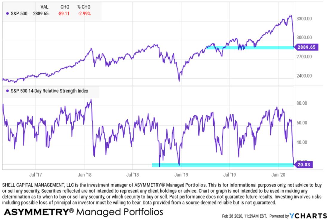 stock market crash februrary 2020