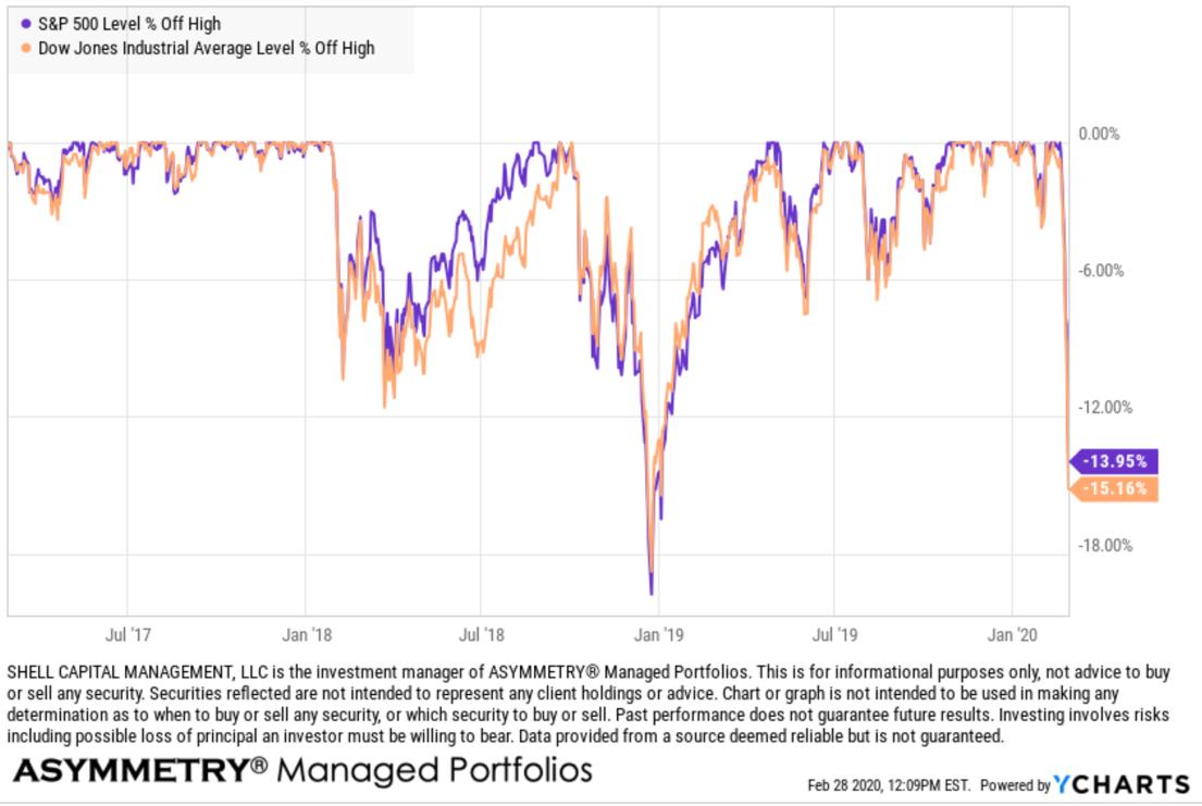stock market drawdown 2020