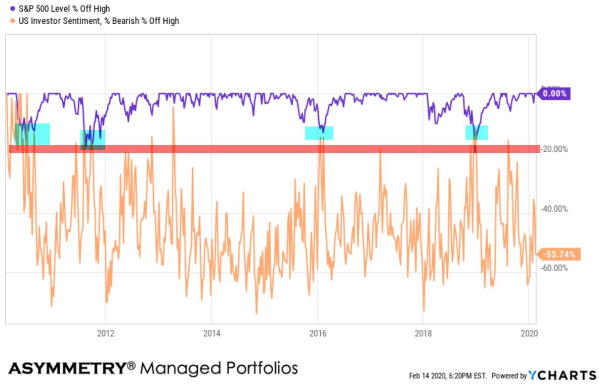 stock market drawdowns bearish sentiment