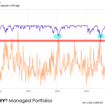 Investor sentiment and feelings can be data-driven, quantitative, applying the scientific method, supported by a mathematical basis for feeling andbelieving