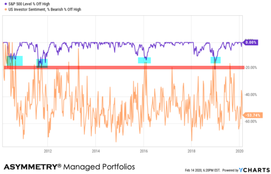 stock market drawdowns bearish sentiment