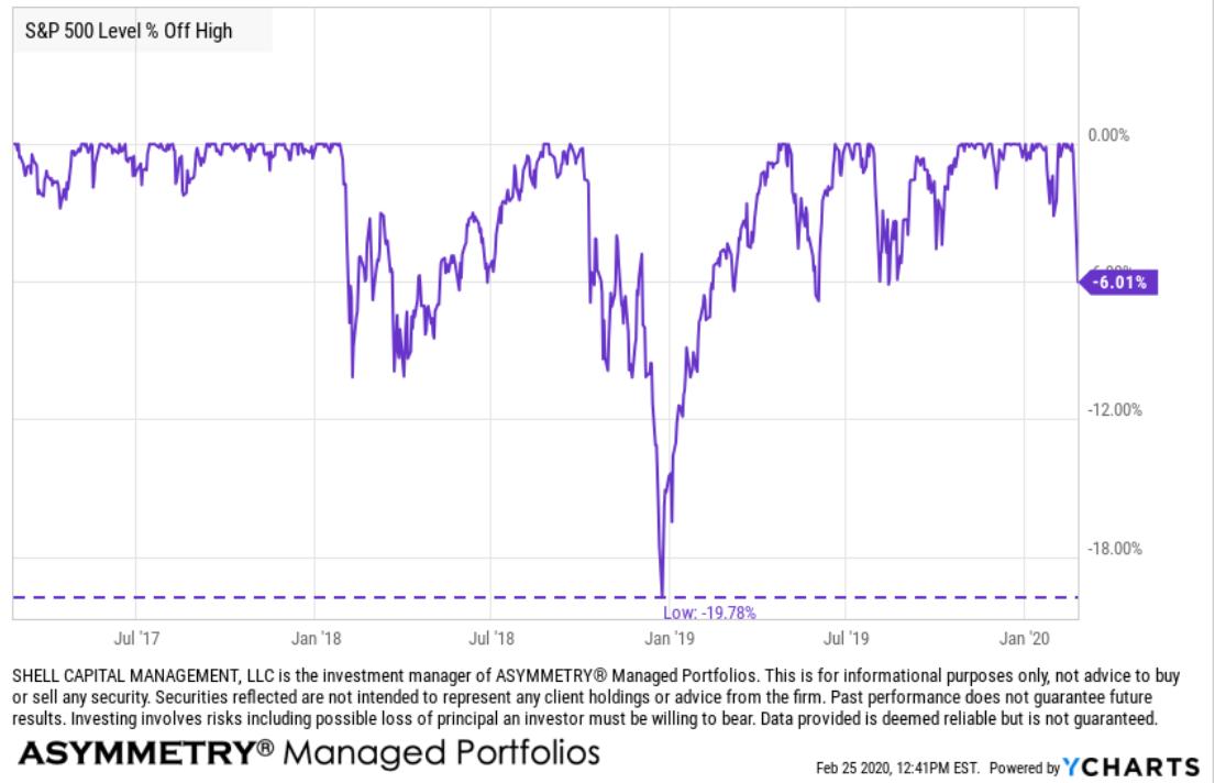 stock market historical drawdowns