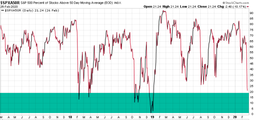 stock market oversold