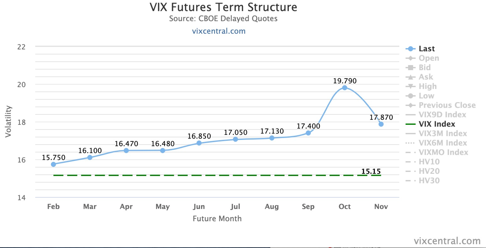 VIX Term Structure