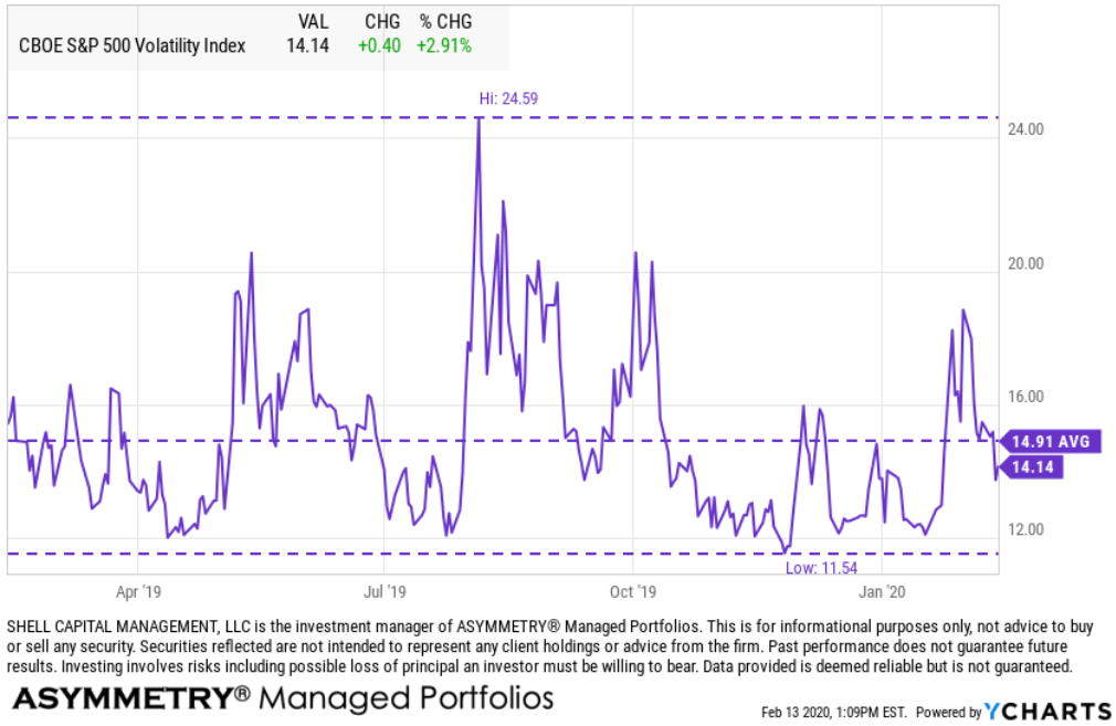 vix volatility coronavirus impact