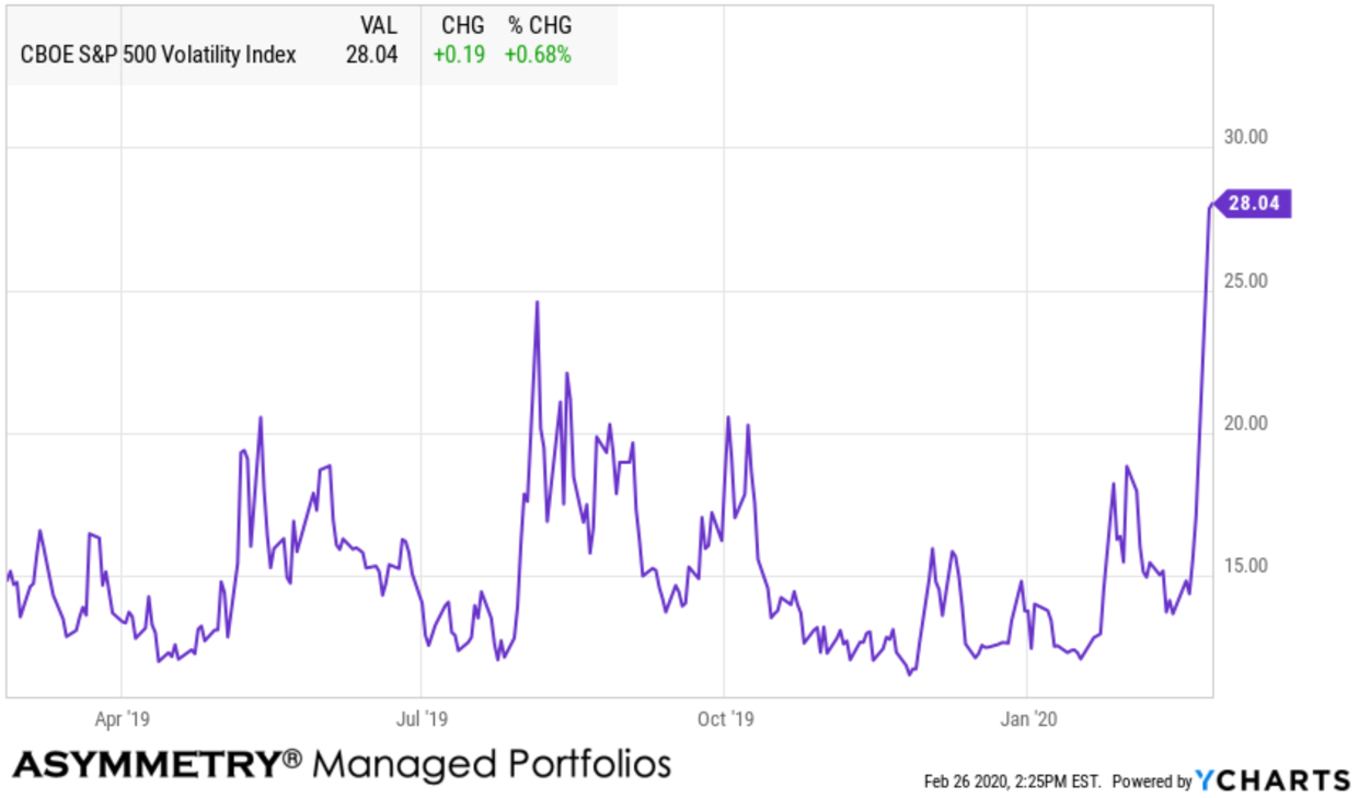 vix volatility expansion asymmetric hedge options