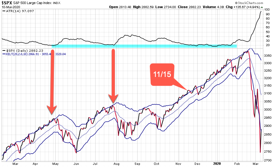 2020 stock market crash volatility expansion