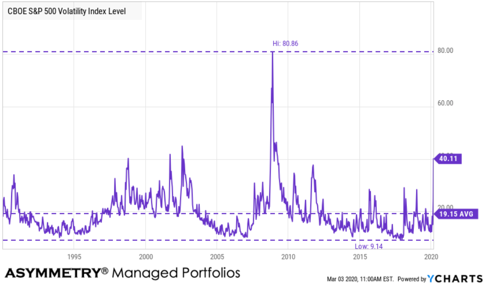 30-day expected volatility