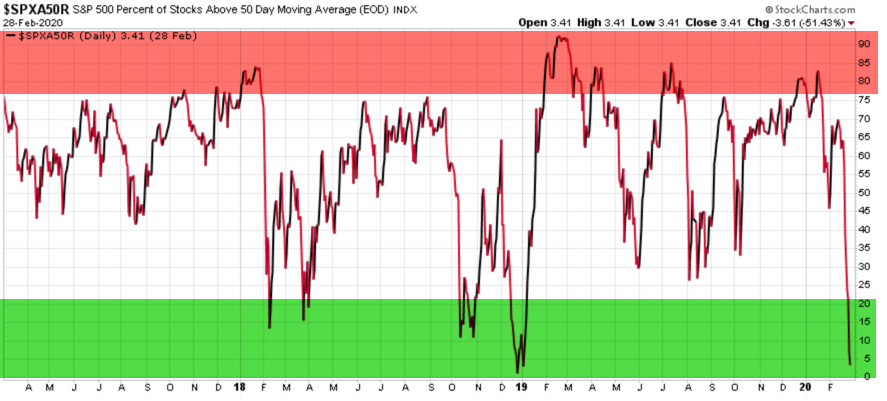 BREADTH PERCENT ABOVE 50 DAY MOVING AVERAGE SPX 500
