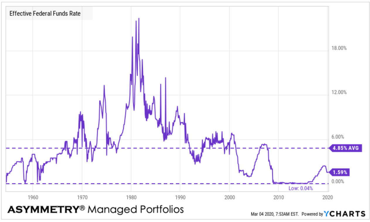 Effective Fed Funds Rate March 2020