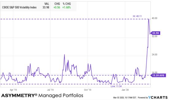 February 2020 stock market decline volatility exansion