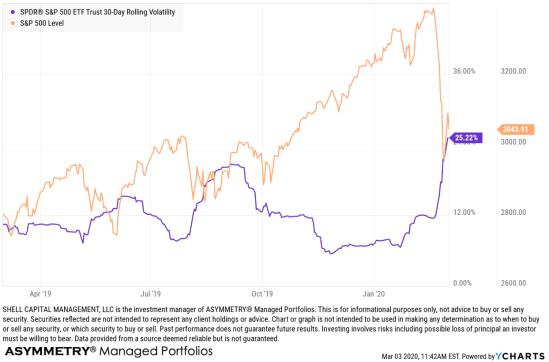 Februrary stock market volatilty what caused crash