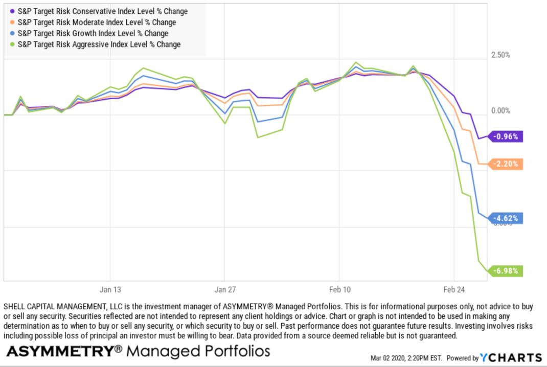 Global Asset Allocation GAA performance 2020