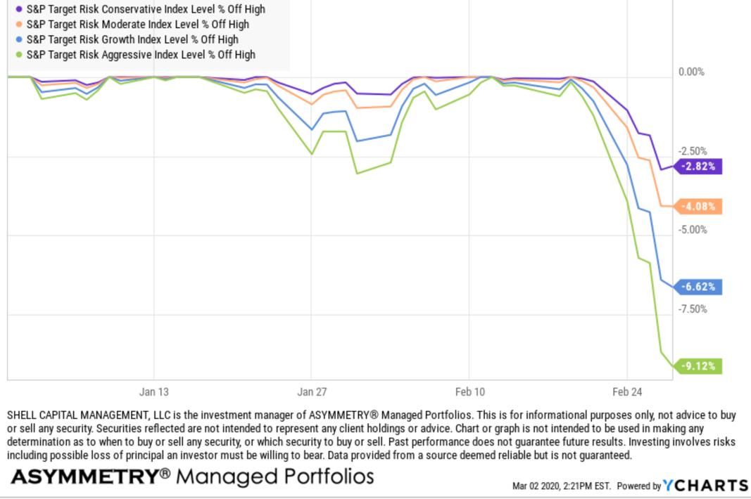 Global Asset Allocation GAA Target Risk Drawdown