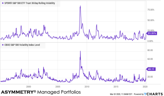 implied vs realized volatility