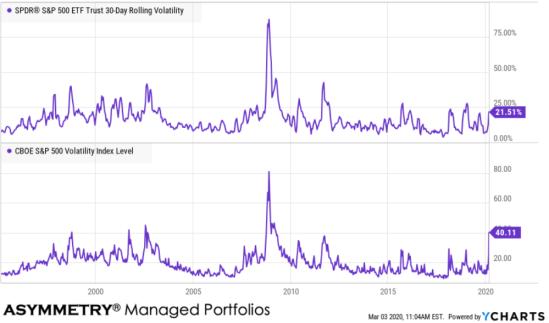 implied vs realized volatility