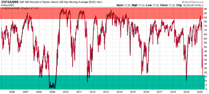 percent of s&P stocks above moving average 2020