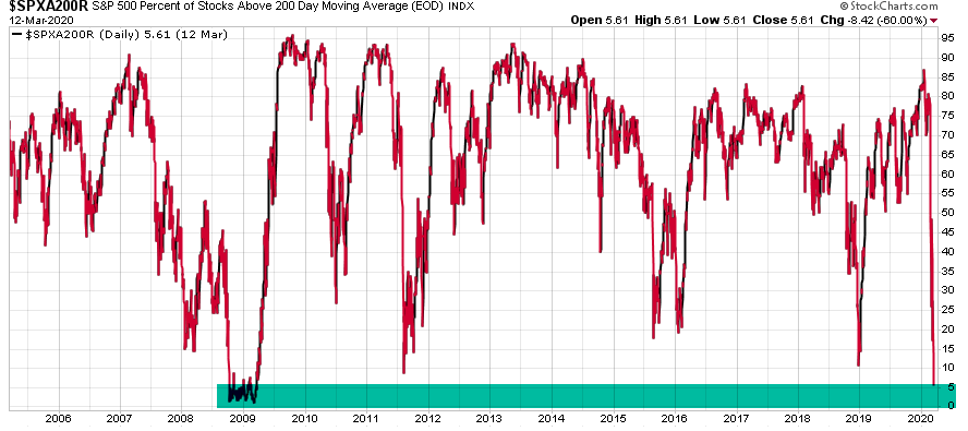 percent of stocks above 200 day