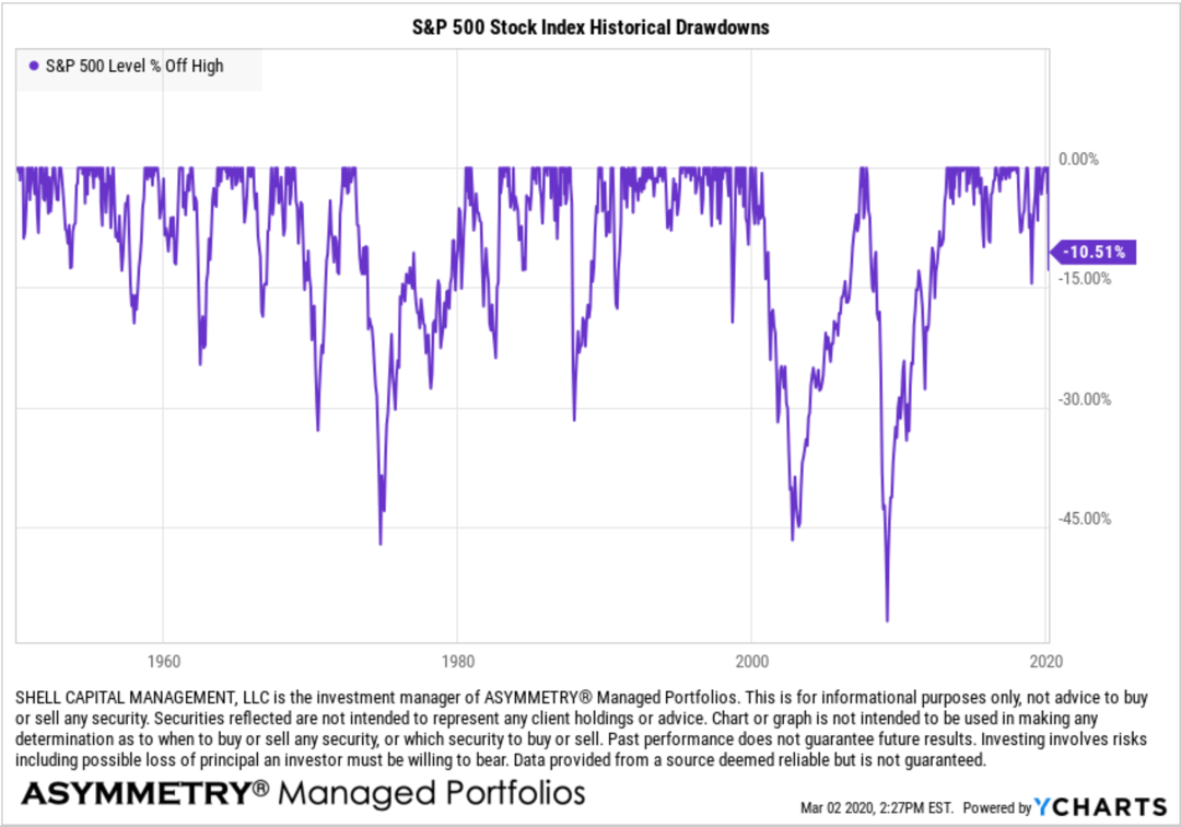 S&P 500 Stock Index Historical Drawdowns