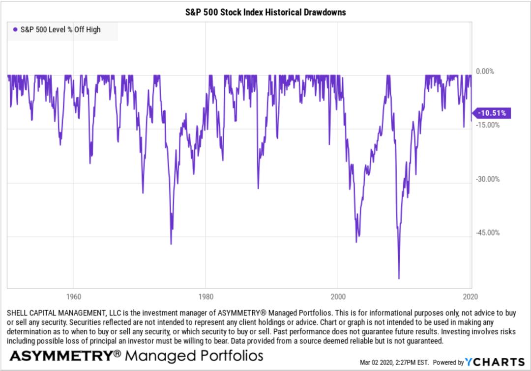 S&P 500 Stock Index Historical Drawdowns