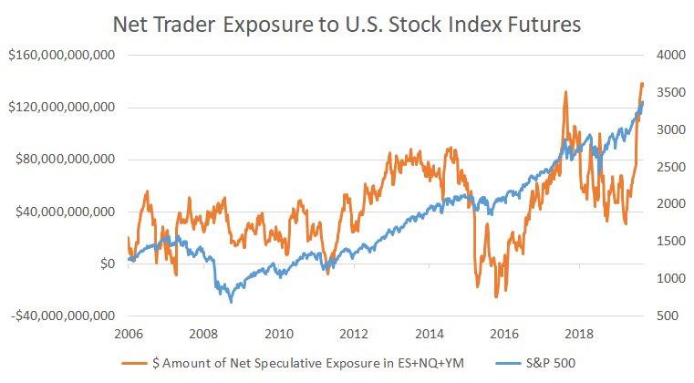 spx futures exposure
