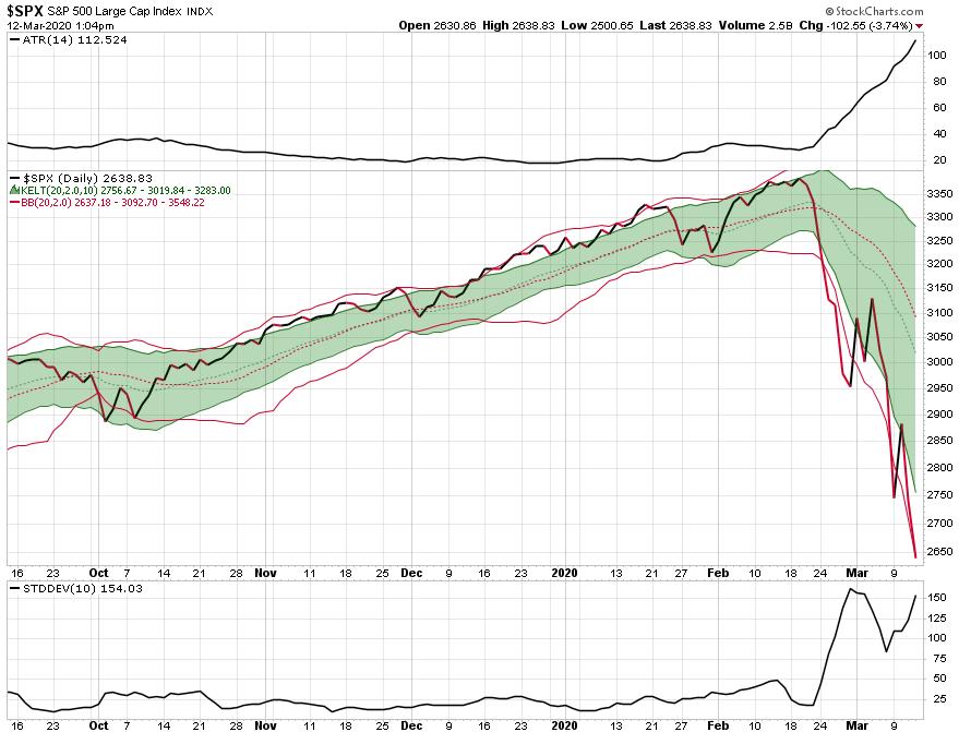 stock maket crash volatility