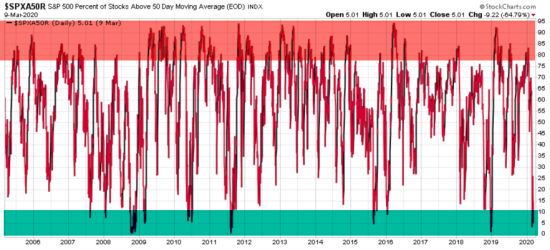 stock market breadth risk management market timing