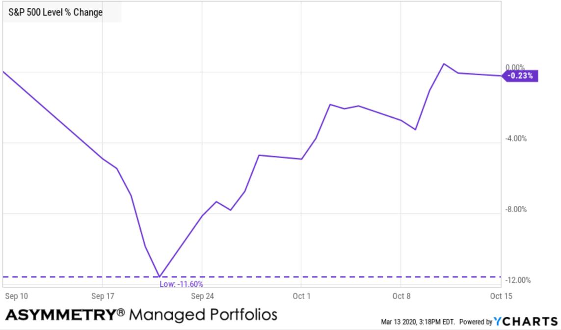 stock market v recovery september 11 9:11
