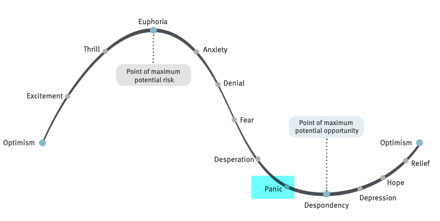 THE CYCLE OF MARKET EMOTIONS