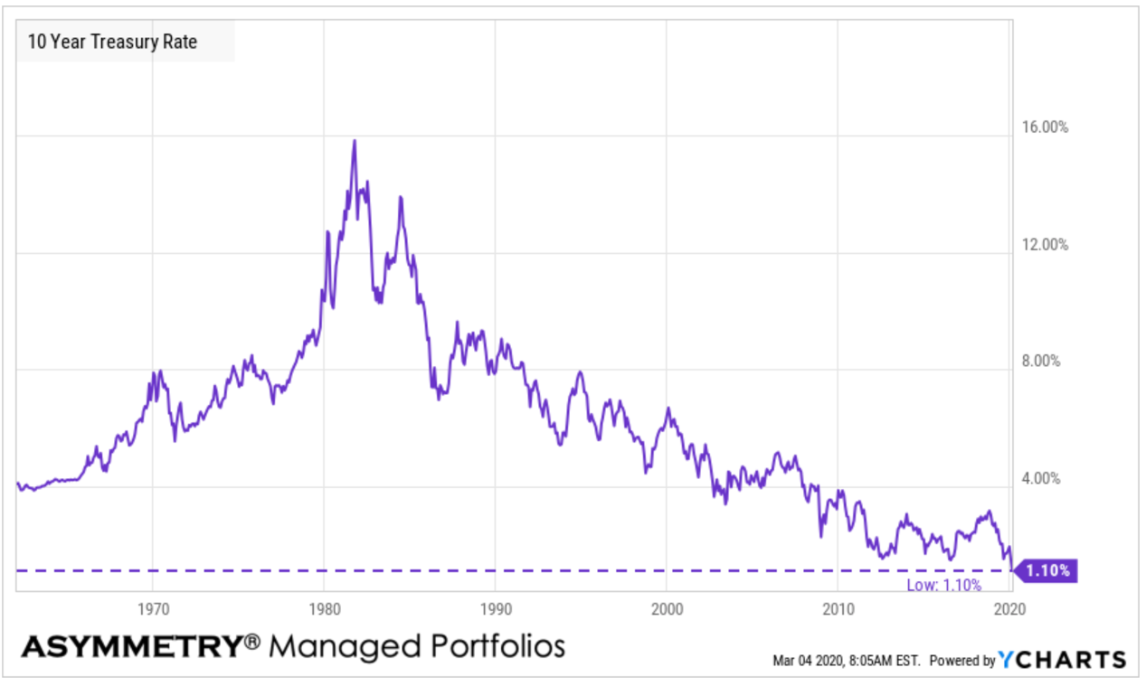 uncharted territory 10 year treasury rate