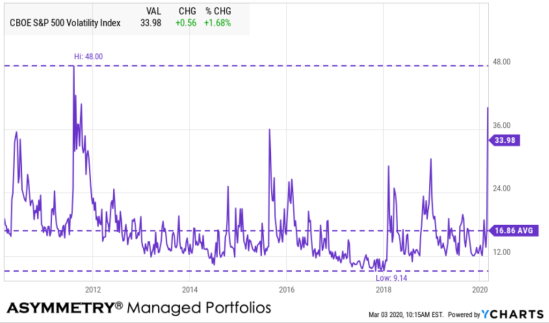 VIX 1 year volatility expansion trading asymmetric
